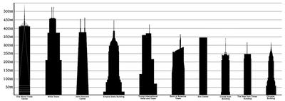 liste des plus hautes constructions des tats unis wikimonde. Black Bedroom Furniture Sets. Home Design Ideas
