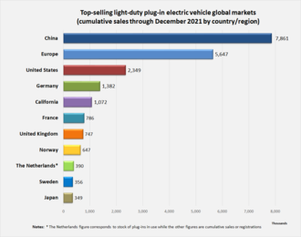 Electric Car Use By Country