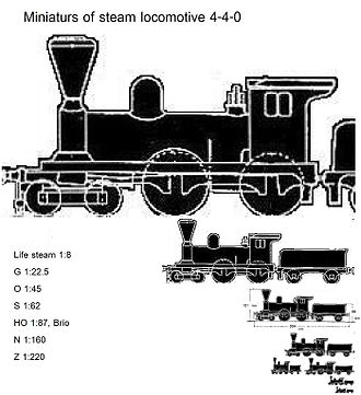 Rail transport modelling scales - Comparative sizes of the most common modelling scales
