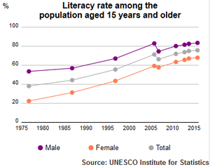 UIS Literacy Rate Egypt population plus15 1980 2015