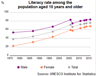Egyptian literacy rate among the population aged 15 years and older by UNESCO Institute of Statistics UIS Literacy Rate Egypt population plus15 1980 2015.png