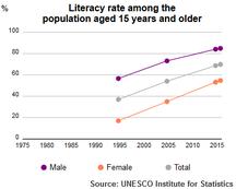 Jemen-Utveckling-UIS Literacy Rate Yemen population plus15 1995-2015