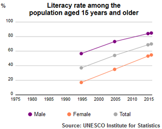 Education in Yemen - Literacy Rate of Yemen population plus15 1995-2015 by UNESCO Institute of Statistics
