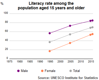 UIS Literacy Rate Yemen population plus15 1995-2015