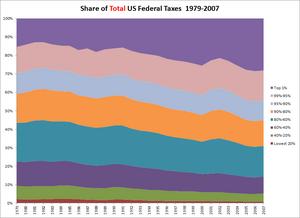 USFederalTotalTaxShareByIncomeLevel.1979-2007