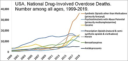 US yearly overdose deaths, and the drugs involved. There were 70,200 drug overdose deaths overall in 2017 in the USA. US timeline. Drugs involved in overdose deaths.jpg