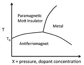 V2O3 phase diagram.jpg