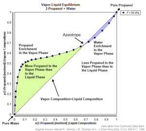 Azeotrope - Vapor-liquid equilibrium of 2-propanol/water showing azeotropic behavior