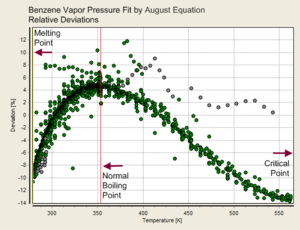 Antoine equation - Image: Vapor Pressure Fit August