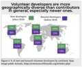 Volunteer developers are more geographically diverse than contributors in general, especially newer ones.png