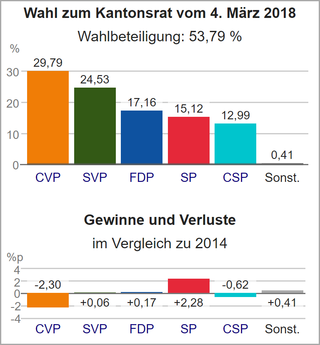 Wahldiagramm OW 2018.png