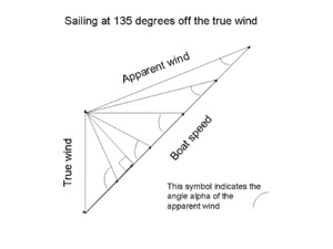 High-performance sailing - Vector diagram for 135° course