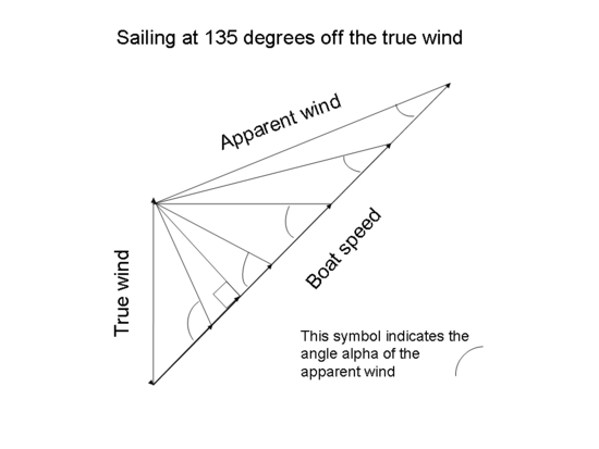 This diagram shows the vector diagram for a boat sailing at 135° off the true wind