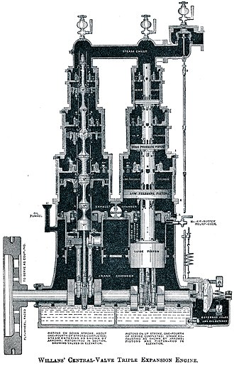 Willans engine - Vertical section