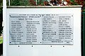 World War I Sports Memorial - Rákosszentmihály - List of 20th Century Famous Athletes Table 1.jpg