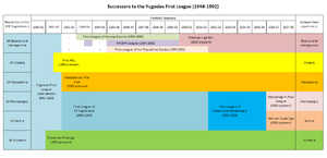 Yugoslav First League - Timeline chart showing Yugoslav First League successors