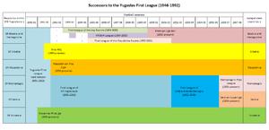 Yugoslav First League - Timeline chart showing Yugoslav First League successors