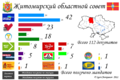 Zhytomir Oblast local election, 2010.png