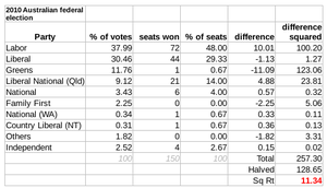 Australian federal election, 2010 - The disproportionality of the lower house in the 2010 election was 11.34 according to the Gallagher Index, mainly between the Labor and Green Parties.
