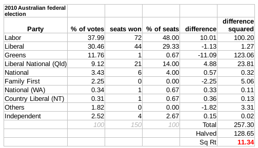2010 Election Australia Gallagher Index