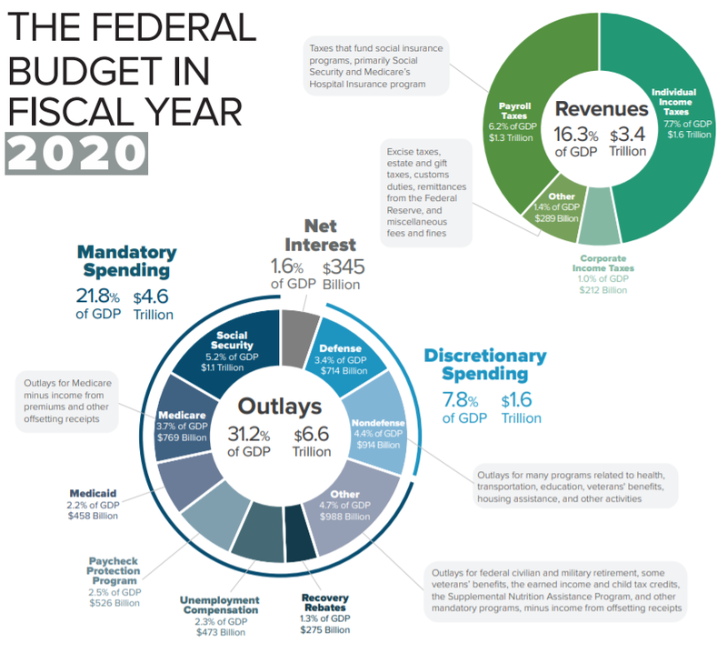 CBO: U.S. Federal spending and revenue components for fiscal year 2020. Major expenditure categories are healthcare, Social Security, and defense; income and payroll taxes are the primary revenue sources.