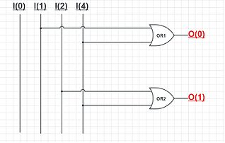 A simple 4:2 Encoder using OR gate.