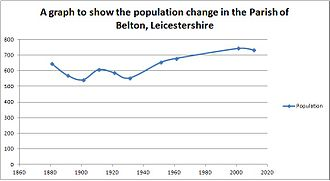 Belton, Leicestershire - Population change in Belton from 1881 to 2011, gaps between 1971 and 1991