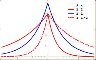 Asymmetric Laplace distribution - Image: Asymmetric Laplace