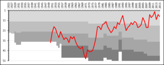 BK Häcken - A chart showing the progress of BK Häcken through the swedish football league system. The different shades of gray represent league divisions.