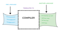 Basic Idea of a Compiler.png