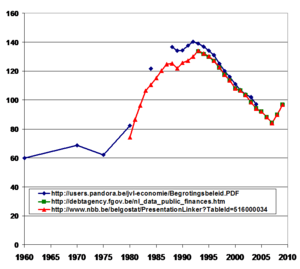 Economy of Belgium - Evolution of the Belgian public debt as % of Belgian GDP.