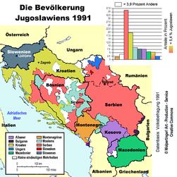 Bevoelkerungsgruppen-Jugoslawien.png