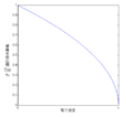 Bohrradiusfunctionofelectronvelocity-zh-hant.png