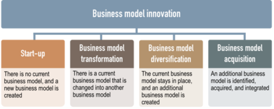 Business Model Wikipedia