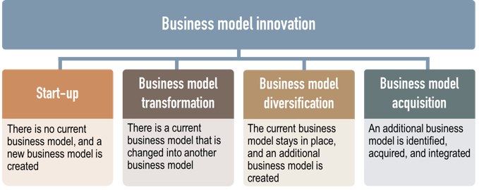 Business model innovation classification