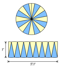 A circle divided into many sectors can be re-arranged roughly to form a parallelogram
