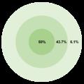 Circular error probable - percentage.png