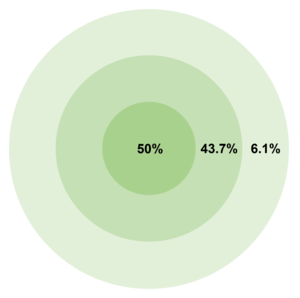 Circular error probable - CEP concept and hit probability. 0.2% outside the outmost circle.