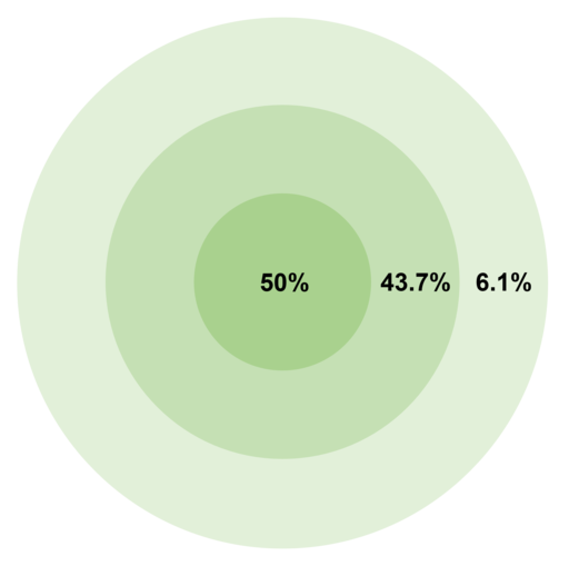 Circular error probable - percentage