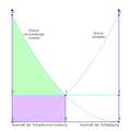 Coase-Theorem Szenario 2.png