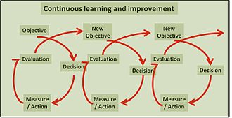 Integrated farming - Continuous learning process in Integrated Farming