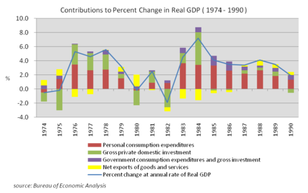 Contributions to Percent Change in Real GDP (1974-1990), source Bureau of Economic Analysis Contributions to Percent Change in Real GDP (the US 1974-1990).png