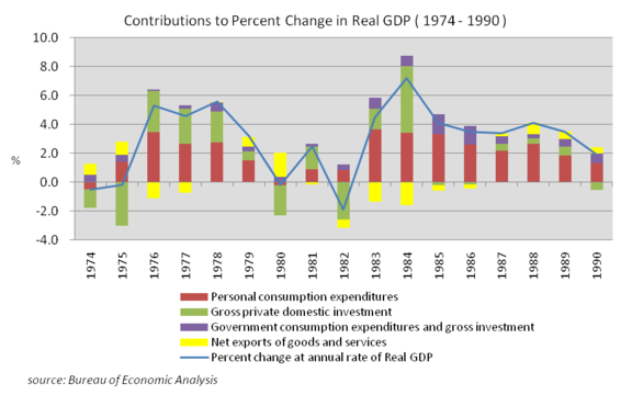 Contributions to Percent Change in Real GDP (1974–1990), source Bureau of Economic Analysis