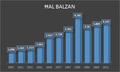 Démographie de Haz-Balzan.png