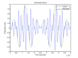 Double-sideband suppressed-carrier transmission - Image: DSBSC Modulated Output