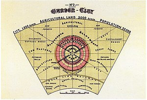 Garden Cities of To-morrow - Image: Diagram No.2 (Howard, Ebenezer, To morrow.)