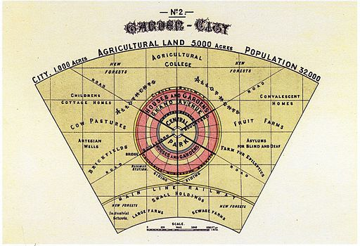 Diagram No.2 (Howard, Ebenezer, To-morrow.)