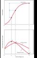 Diminishing Returns Graphs.png