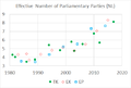 Effective Number of Parliamentary Parties in the Netherlands (1981-2017).png