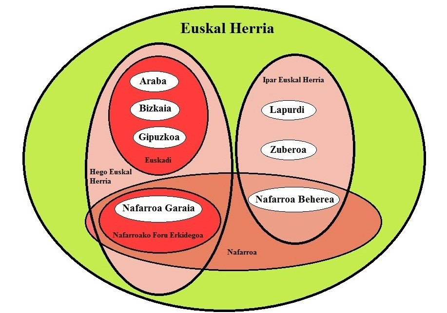 Euskal Herriaren Euler diagrama - Euler diagram of the Basque Country